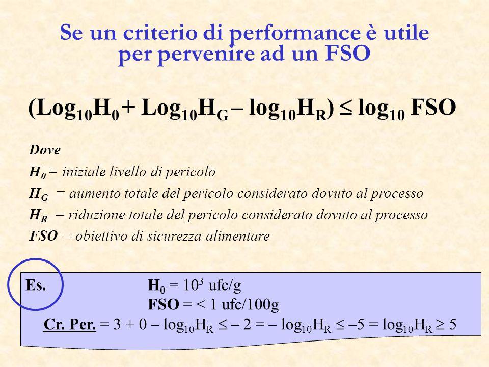 (Log 10 H 0 – log 10 H) + log 10 SF Dove H 0 = concentrazione iniziale del pericolo considerato H = concentrazione finale del pericolo (dopo trattamento) SF = fattore di sicurezza eventualmente imposto dall'Autorità Sanitaria (in genere viene assunto 100 volte più basso del peggior caso di contaminazione) Es.