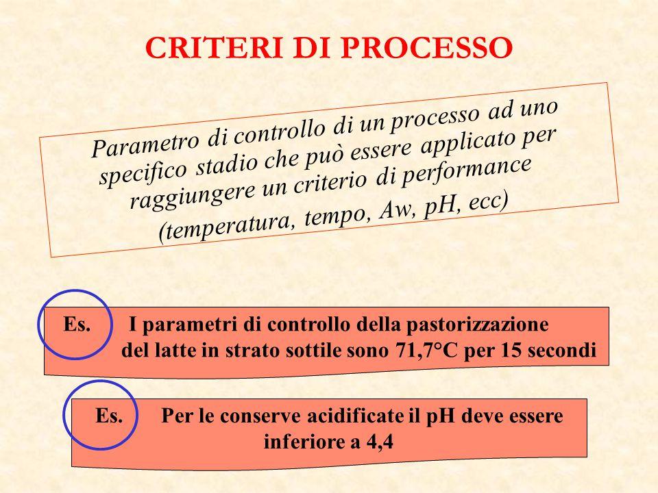 Se un criterio di performance è utile per pervenire ad un FSO (Log 10 H 0 + Log 10 H G – log 10 H R )  log 10 FSO Dove H 0 = iniziale livello di pericolo H G = aumento totale del pericolo considerato dovuto al processo H R = riduzione totale del pericolo considerato dovuto al processo FSO = obiettivo di sicurezza alimentare Es.