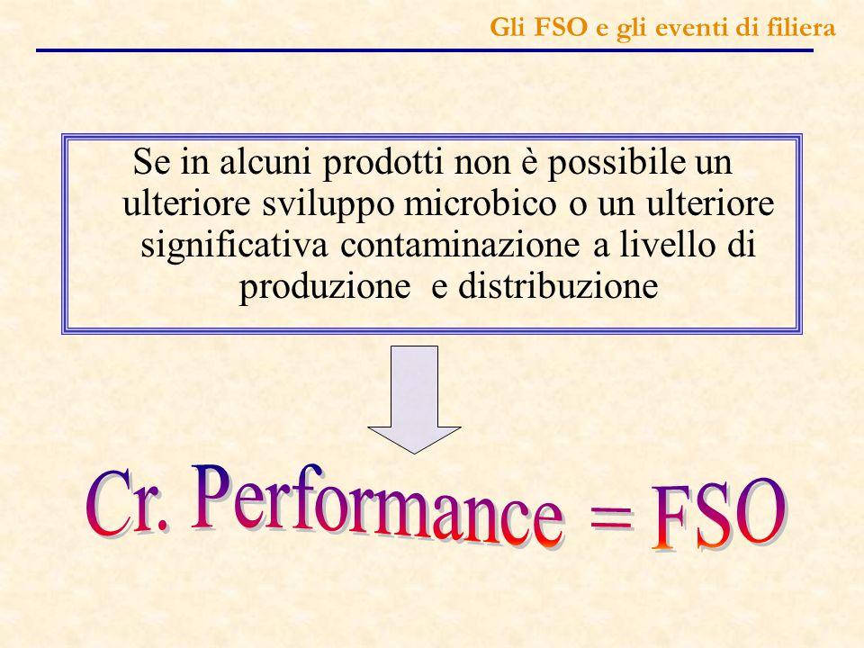 GLI FSO e gli eventi di filiera Riprodurre non solo le condizioni della lavorazione ma anche quelle di conservazione, distribuzione e preparazione e le condizioni di abuso