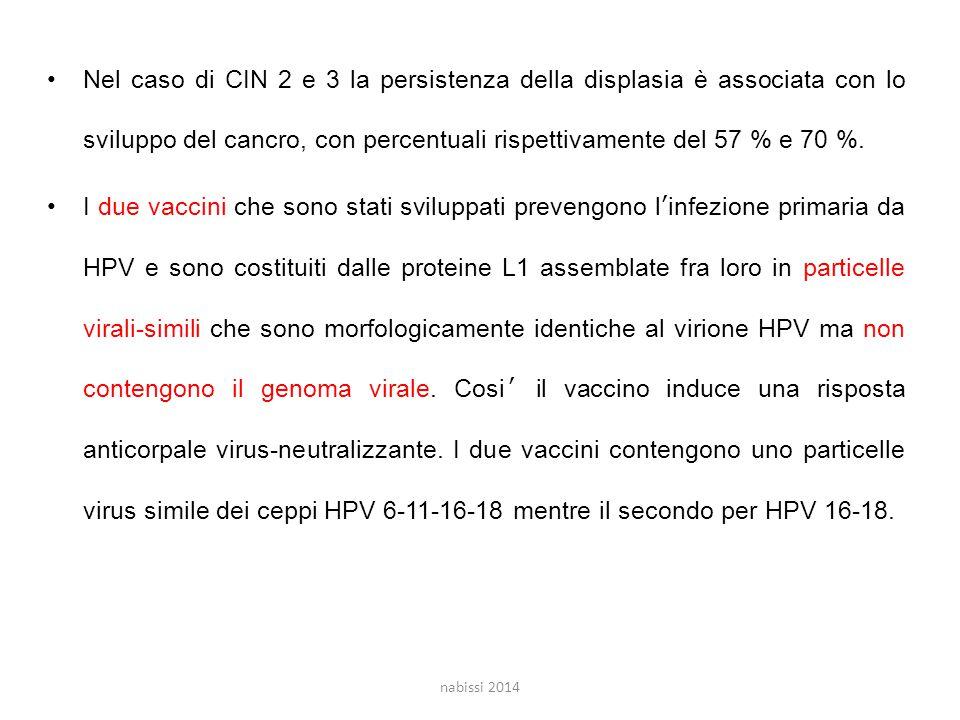 Nel caso di CIN 2 e 3 la persistenza della displasia è associata con lo sviluppo del cancro, con percentuali rispettivamente del 57 % e 70 %.