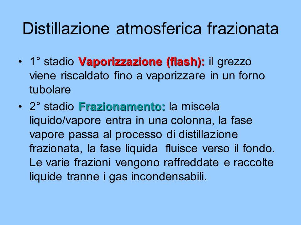 Distillazione atmosferica frazionata Vaporizzazione (flash):1° stadio Vaporizzazione (flash): il grezzo viene riscaldato fino a vaporizzare in un forn