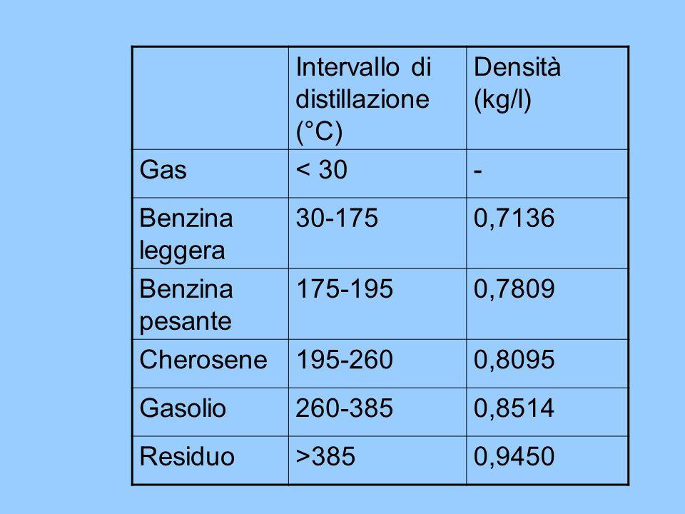 Intervallo di distillazione (°C) Densità (kg/l) Gas< 30- Benzina leggera 30-1750,7136 Benzina pesante 175-1950,7809 Cherosene195-2600,8095 Gasolio260-