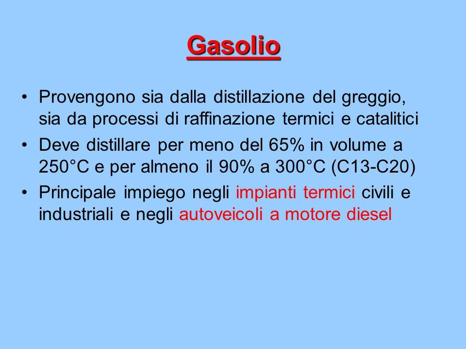 Gasolio Provengono sia dalla distillazione del greggio, sia da processi di raffinazione termici e catalitici Deve distillare per meno del 65% in volum
