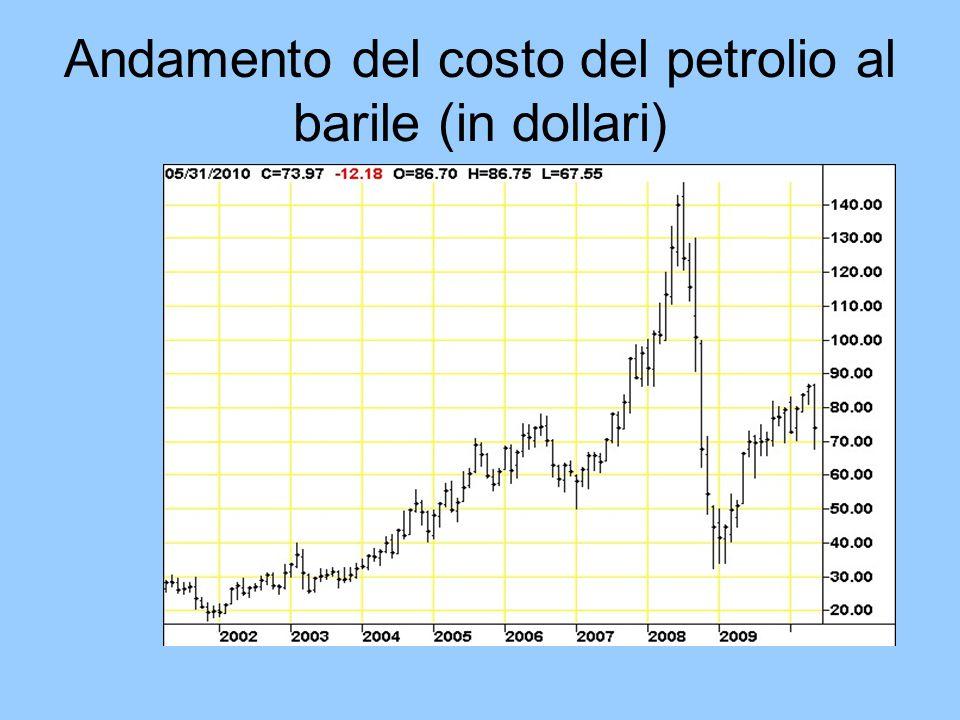 Andamento del costo del petrolio al barile (in dollari)