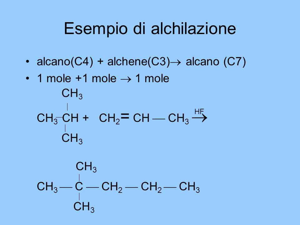 Esempio di alchilazione alcano(C4) + alchene(C3)  alcano (C7) 1 mole +1 mole  1 mole CH 3 CH + CH 2 = CH  CH 3  CH 3  C  CH 2  CH 2  CH 3 CH 3