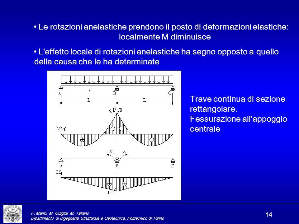 P. Marro, M. Guiglia, M. Taliano Dipartimento di Ingegneria Strutturale e Geotecnica, Politecnico di Torino 14 Le rotazioni anelastiche prendono il po