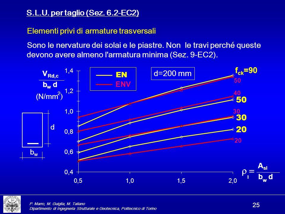 P. Marro, M. Guiglia, M. Taliano Dipartimento di Ingegneria Strutturale e Geotecnica, Politecnico di Torino 25 S.L.U. per taglio (Sez. 6.2-EC2) Elemen