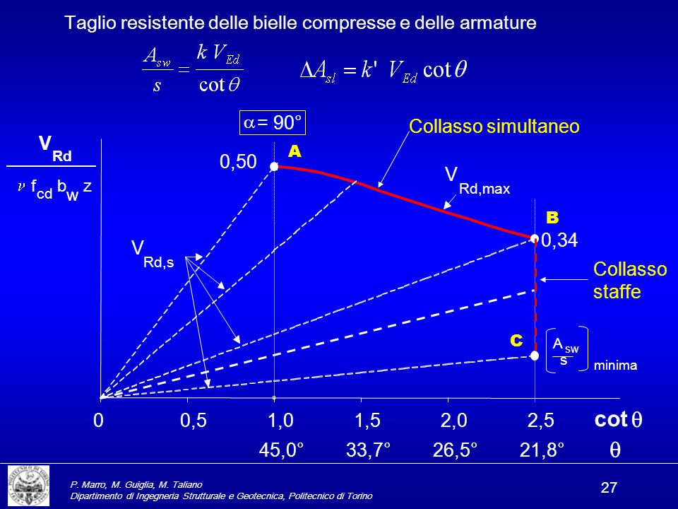 P. Marro, M. Guiglia, M. Taliano Dipartimento di Ingegneria Strutturale e Geotecnica, Politecnico di Torino 27 Taglio resistente delle bielle compress