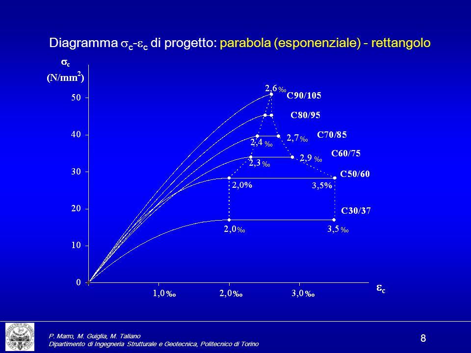 P. Marro, M. Guiglia, M. Taliano Dipartimento di Ingegneria Strutturale e Geotecnica, Politecnico di Torino 8 Diagramma  c -  c di progetto: parabol