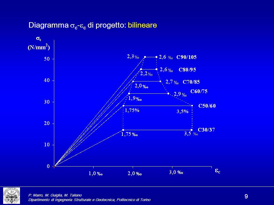 P. Marro, M. Guiglia, M. Taliano Dipartimento di Ingegneria Strutturale e Geotecnica, Politecnico di Torino 9 Diagramma  c -  c di progetto: bilinea
