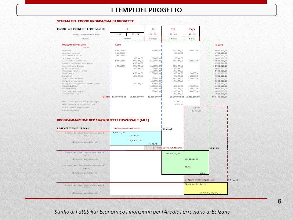 I TEMPI DEL PROGETTO Studio di Fattibilità Economico Finanziaria per l'Areale Ferroviario di Bolzano 6