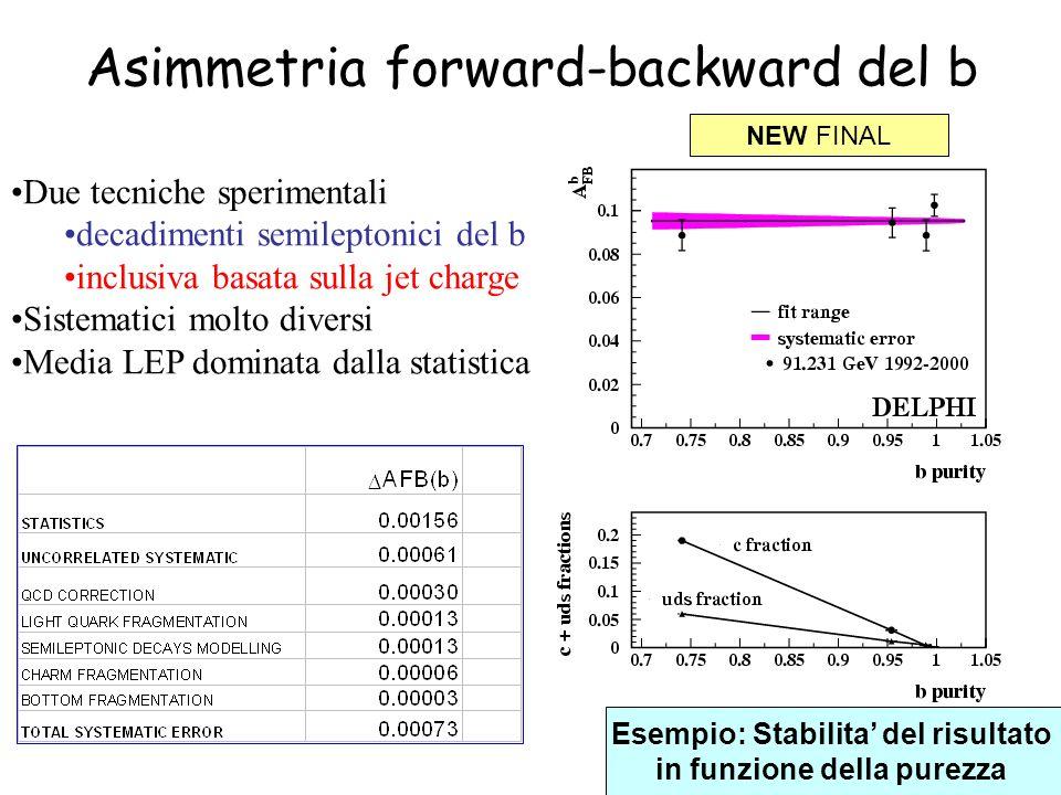 Asimmetria forward-backward del b Due tecniche sperimentali decadimenti semileptonici del b inclusiva basata sulla jet charge Sistematici molto diversi Media LEP dominata dalla statistica Esempio: Stabilita' del risultato in funzione della purezza NEW FINAL