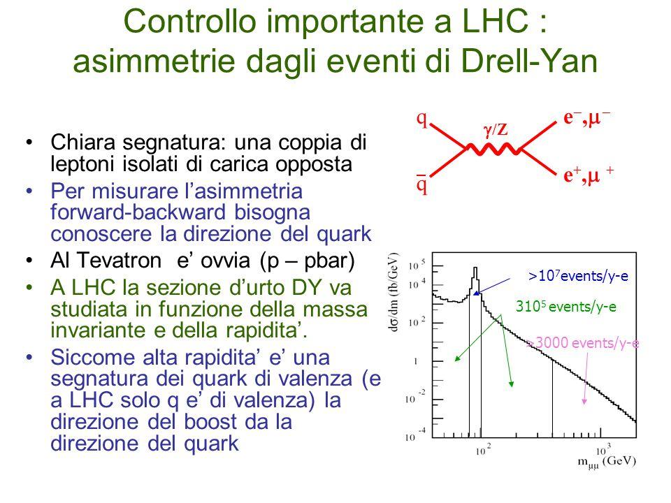 Controllo importante a LHC : asimmetrie dagli eventi di Drell-Yan Chiara segnatura: una coppia di leptoni isolati di carica opposta Per misurare l'asimmetria forward-backward bisogna conoscere la direzione del quark Al Tevatron e' ovvia (p – pbar) A LHC la sezione d'urto DY va studiata in funzione della massa invariante e della rapidita'.