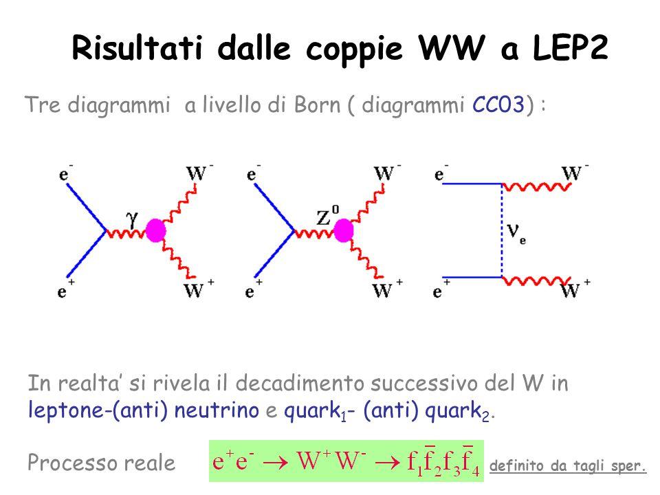 Risultati dalle coppie WW a LEP2 Tre diagrammi a livello di Born ( diagrammi CC03) : In realta' si rivela il decadimento successivo del W in leptone-(anti) neutrino e quark 1 - (anti) quark 2.