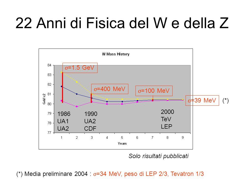 22 Anni di Fisica del W e della Z 1986 UA1 UA2 1990 UA2 CDF 2000 TeV LEP  =1.5 GeV  =400 MeV  =100 MeV  =39 MeV Solo risultati pubblicati (*) Media preliminare 2004 :  =34 MeV, peso di LEP 2/3, Tevatron 1/3 (*)