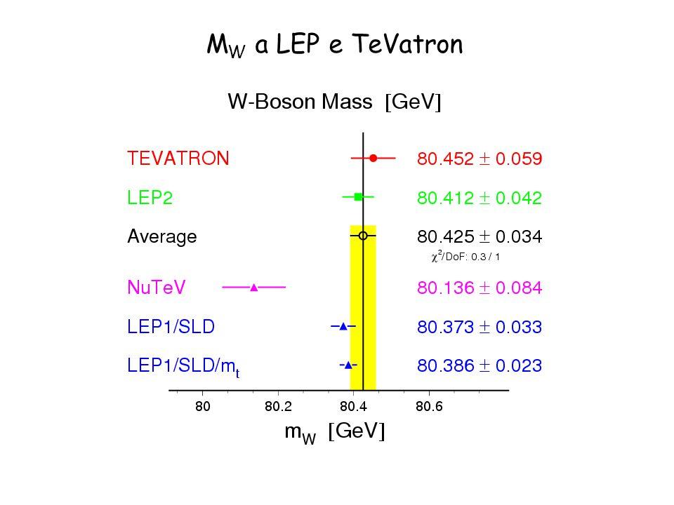 M W a LEP e TeVatron