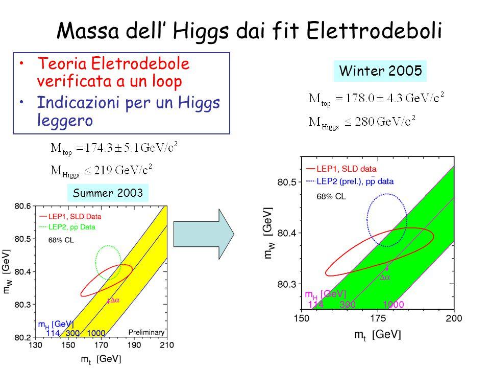 Massa dell' Higgs dai fit Elettrodeboli Teoria Eletrodebole verificata a un loop Indicazioni per un Higgs leggero Summer 2003 Winter 2005