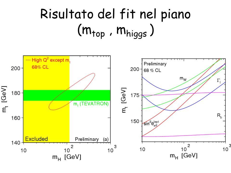 Risultato del fit nel piano (m top, m higgs )