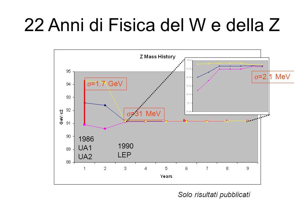 1986 UA1 UA2 1990 LEP  =1.7 GeV  =31 MeV  =2.1 MeV 22 Anni di Fisica del W e della Z Solo risultati pubblicati