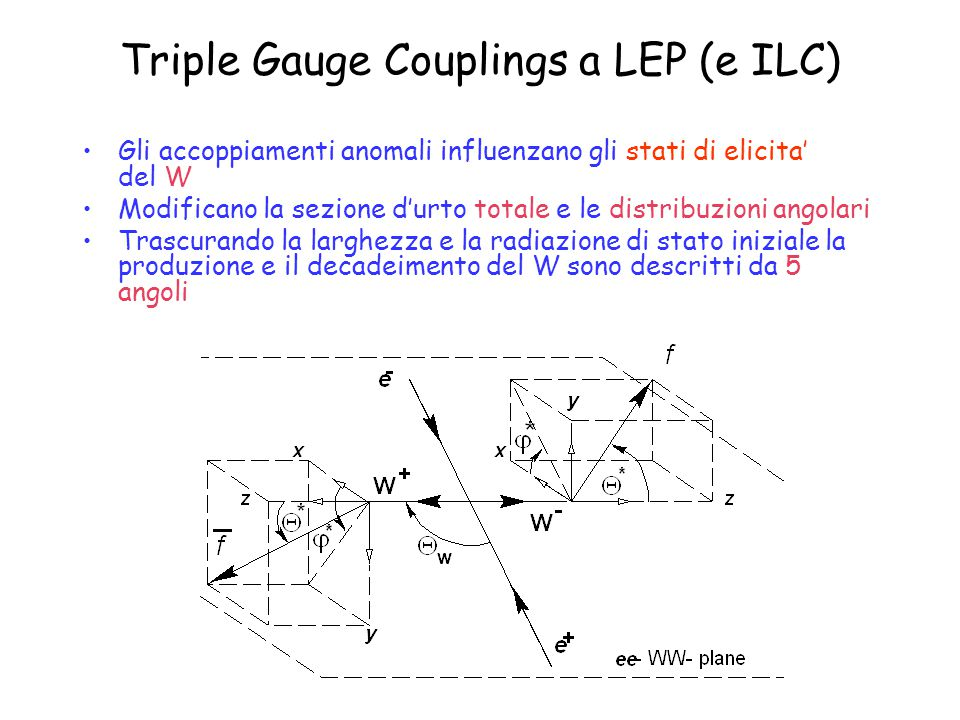 Triple Gauge Couplings a LEP (e ILC) Gli accoppiamenti anomali influenzano gli stati di elicita' del W Modificano la sezione d'urto totale e le distribuzioni angolari Trascurando la larghezza e la radiazione di stato iniziale la produzione e il decadeimento del W sono descritti da 5 angoli