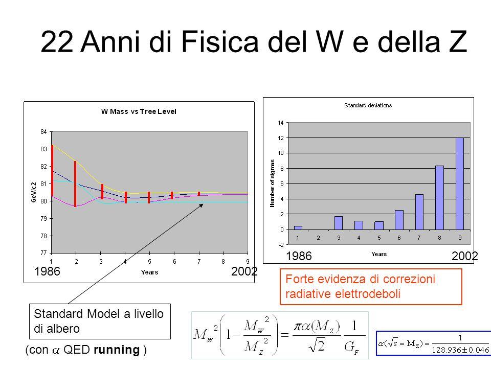 Standard Model a livello di albero Forte evidenza di correzioni radiative elettrodeboli 19862002 19862002 (con  QED running ) 22 Anni di Fisica del W e della Z