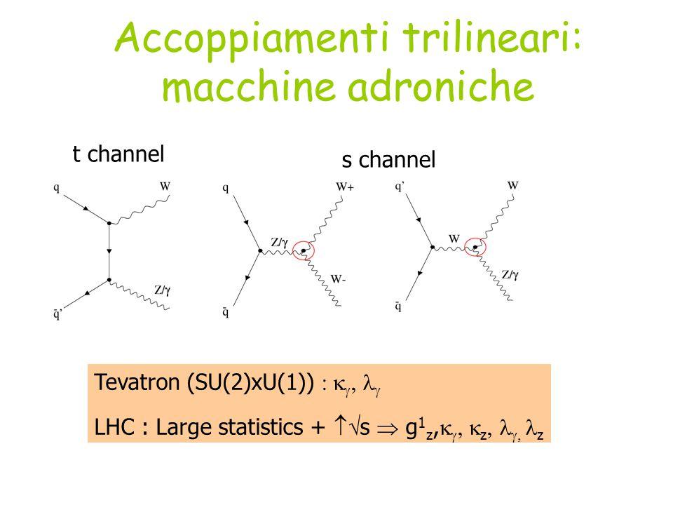 Accoppiamenti trilineari: macchine adroniche s channel t channel Tevatron (SU(2)xU(1))     LHC : Large statistics +  s  g 1 z,    z   z