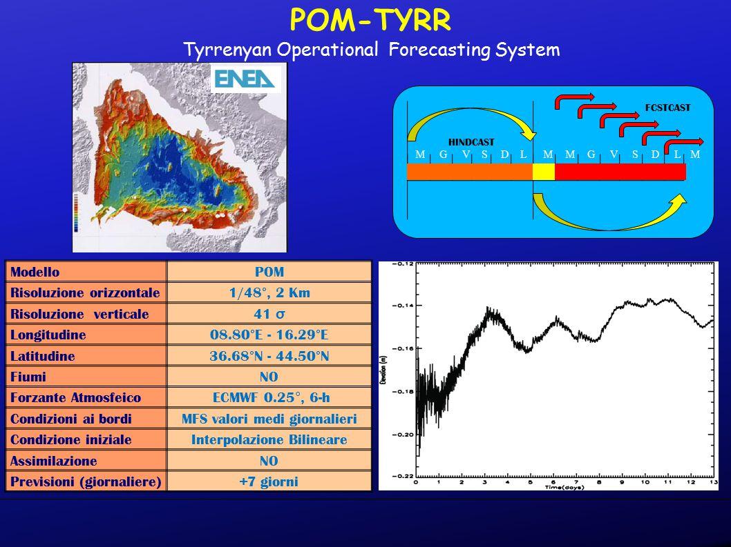 POM-TYRR Tyrrenyan Operational Forecasting System ModelloPOM Risoluzione orizzontale 1/48°, 2 Km Risoluzione verticale 41 σ Longitudine 08.80°E - 16.29°E Latitudine 36.68°N - 44.50°N FiumiNO Forzante Atmosfeico ECMWF 0.25°, 6-h Condizioni ai bordiMFS valori medi giornalieri Condizione inizialeInterpolazione Bilineare AssimilazioneNO Previsioni (giornaliere)+7 giorni MGVSDLMMGVSDLM HINDCAST FCSTCAST