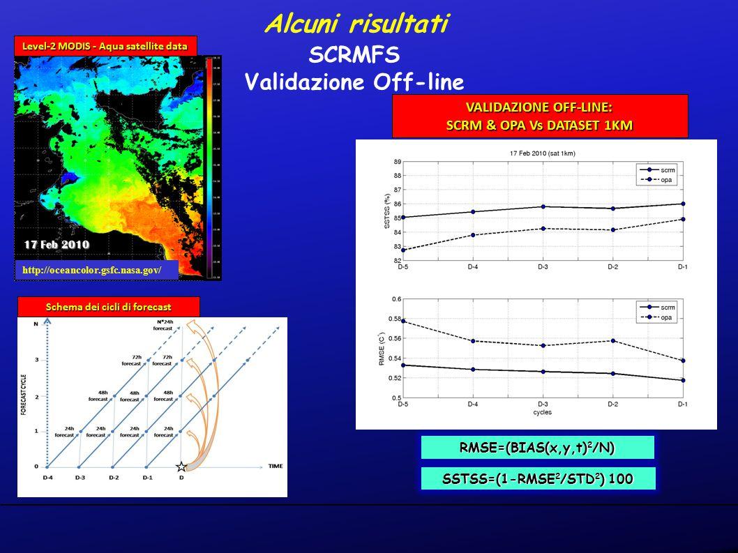 VALIDAZIONE OFF-LINE: SCRM & OPA Vs DATASET 1KM http://oceancolor.gsfc.nasa.gov/ Alcuni risultati SCRMFS Validazione Off-line Level-2 MODIS - Aqua satellite data 17 Feb 2010 Schema dei cicli di forecast SSTSS=(1-RMSE 2 /STD 2 ) 100 RMSE=(BIAS(x,y,t) 2 /N)