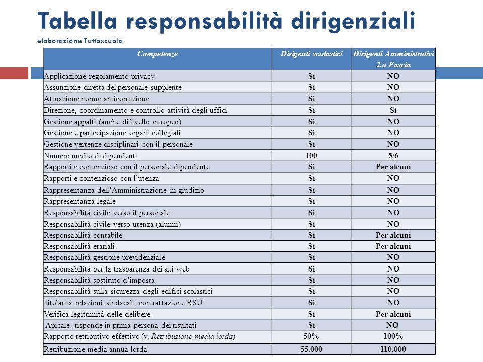 Tabella responsabilità dirigenziali elaborazione Tuttoscuola CompetenzeDirigenti scolastici Dirigenti Amministrativi 2.a Fascia Applicazione regolamen