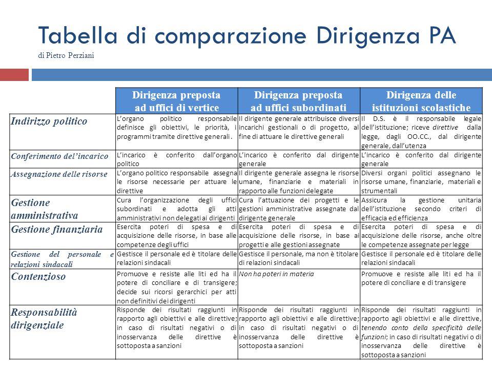 Tabella di comparazione Dirigenza PA di Pietro Perziani Dirigenza preposta ad uffici di vertice Dirigenza preposta ad uffici subordinati Dirigenza del