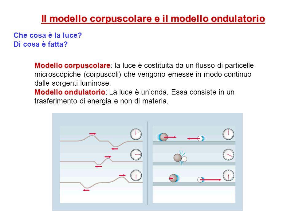 Il modello corpuscolare e il modello ondulatorio Che cosa è la luce? Di cosa è fatta? Modello corpuscolare Modello corpuscolare: la luce è costituita