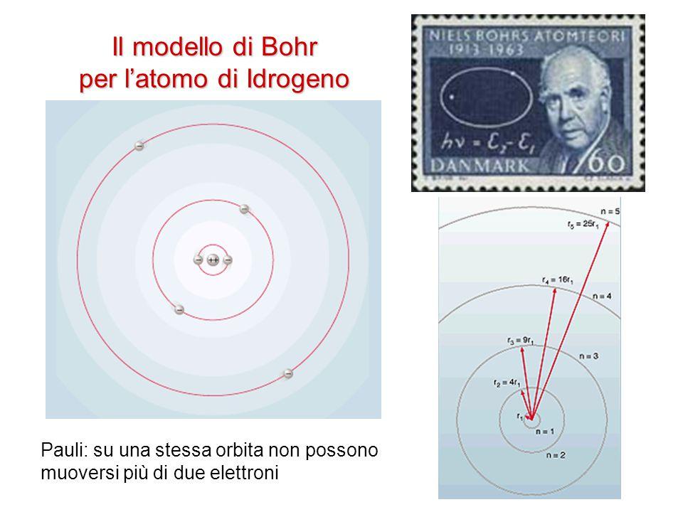 Il modello di Bohr per l'atomo di Idrogeno Pauli: su una stessa orbita non possono muoversi più di due elettroni