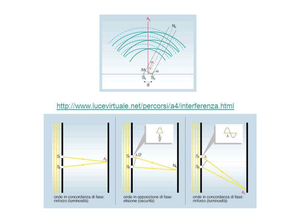 http://www.lucevirtuale.net/percorsi/a4/interferenza.html