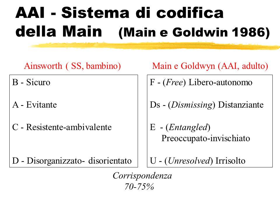 AAI - Sistema di codifica della Main (Main e Goldwin 1986) Main e Goldwyn (AAI, adulto)Ainsworth ( SS, bambino) F - (Free) Libero-autonomo Ds - (Dismi