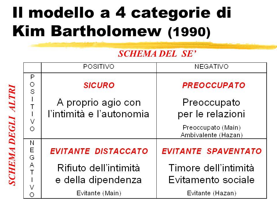Il modello a 4 categorie di Kim Bartholomew (1990) SCHEMA DEL SE' SCHEMA DEGLI ALTRI