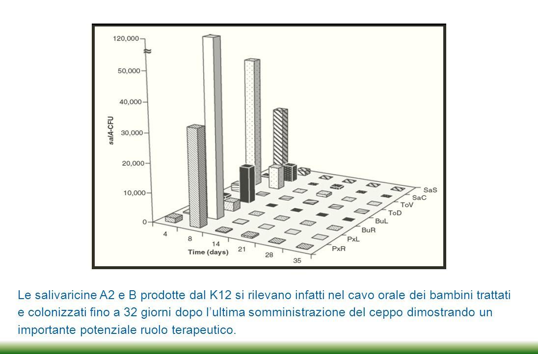 Trends in biotechnology per la prima volta al mondo parla, in riferimento ai dati ottenuti con il ceppo K12, di potenziale «terapia di sostituzione batterica» per prevenire le infezioni ricorrenti del cavo orale.
