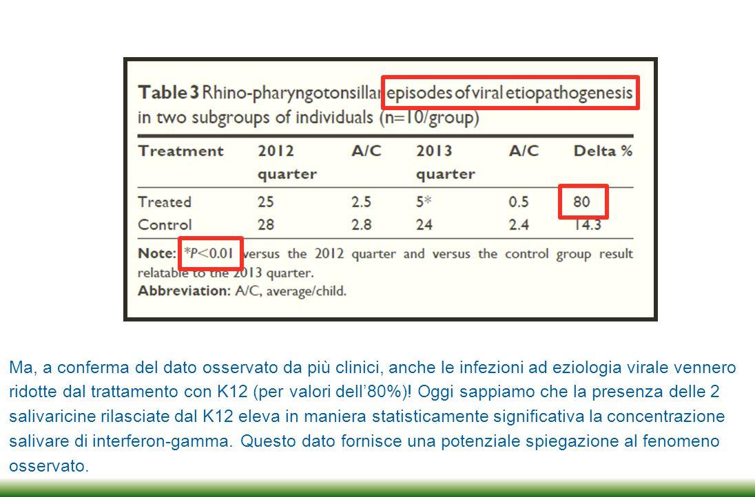 La capacità di contrapporsi alle infezioni oro-faringee dimostrata dal K12 va ben oltre quanto fin qui dimostrato.
