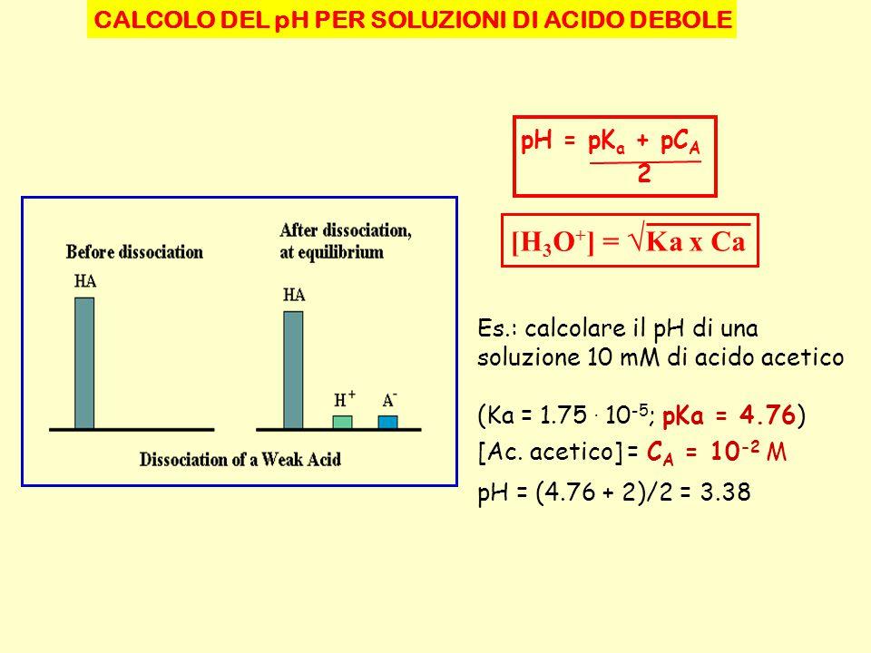 CALCOLO DEL pH PER SOLUZIONI DI ACIDO DEBOLE pH = pK a + pC A 2 Es.: calcolare il pH di una soluzione 10 mM di acido acetico (Ka = 1.75. 10 -5 ; pKa =