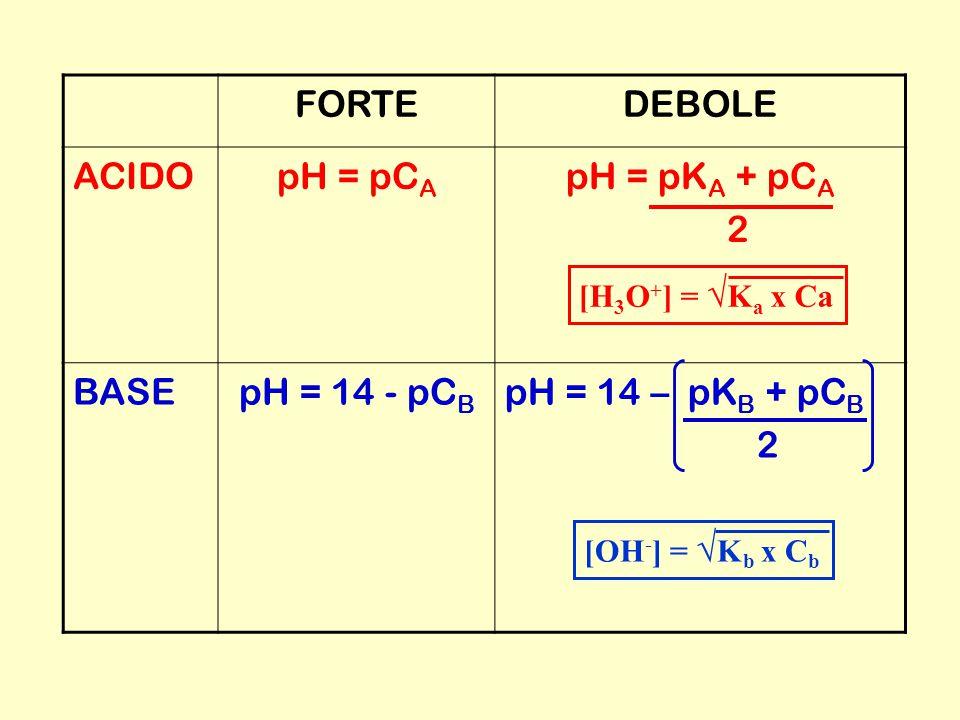 FORTEDEBOLE ACIDOpH = pC A pH = pK A + pC A 2 BASEpH = 14 - pC B pH = 14 – pK B + pC B 2 [H 3 O + ] = √ K a x Ca[OH - ] = √ K b x C b