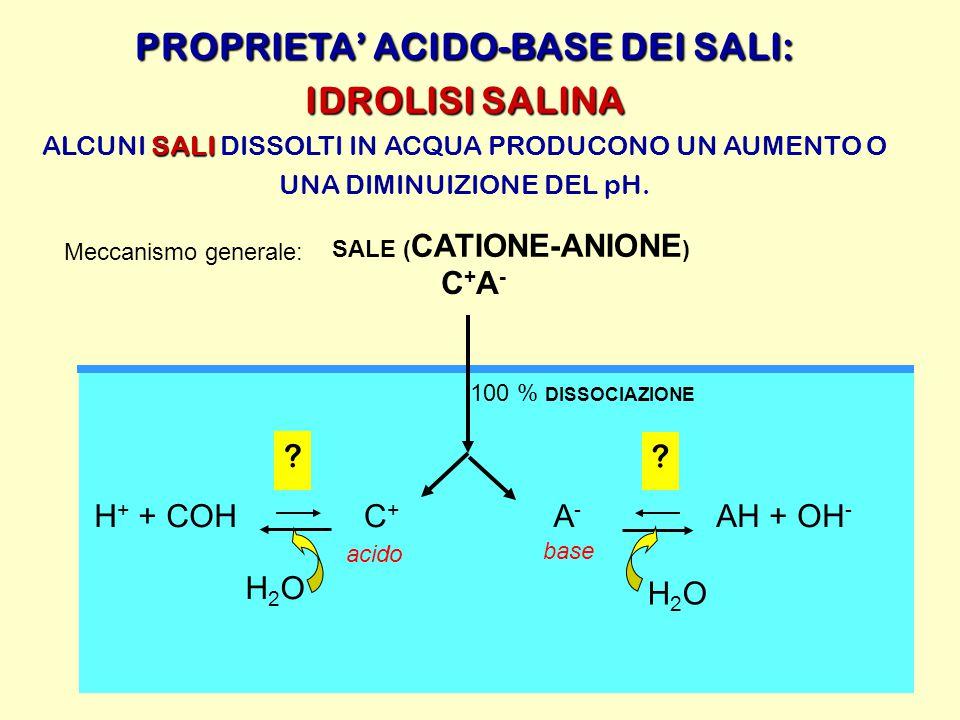 PROPRIETA' ACIDO-BASE DEI SALI: IDROLISI SALINA SALI ALCUNI SALI DISSOLTI IN ACQUA PRODUCONO UN AUMENTO O UNA DIMINUIZIONE DEL pH. Meccanismo generale