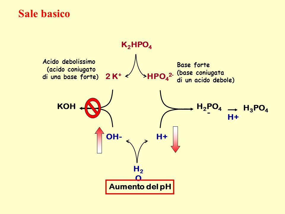 K 2 HPO 4 2 K + HPO 4 2- OH- H+ H2OH2O Base forte (base coniugata di un acido debole) Acido debolissimo (acido coniugato di una base forte) H 2 PO 4 -