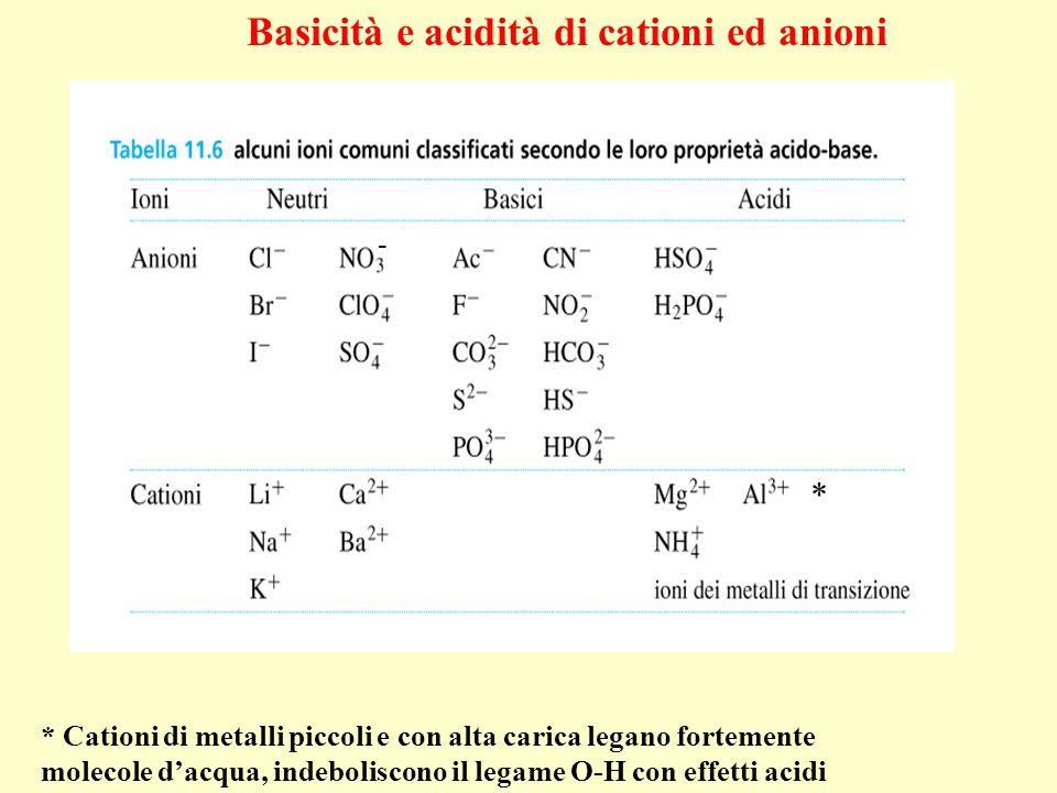 * Cationi di metalli piccoli e con alta carica legano fortemente molecole d'acqua, indeboliscono il legame O-H con effetti acidi Basicità e acidità di cationi ed anioni * -