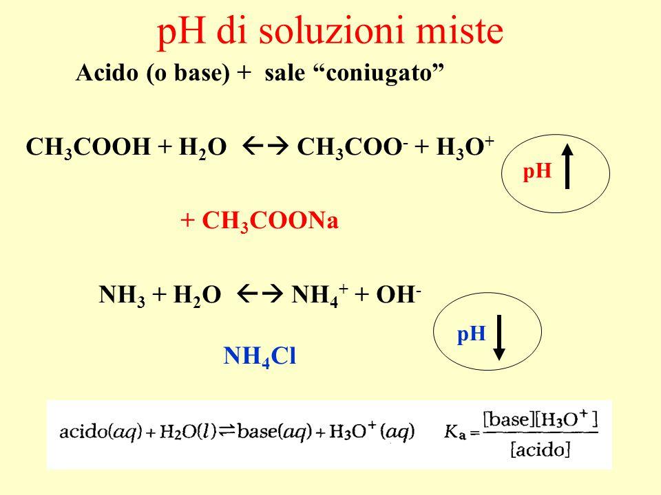 "pH di soluzioni miste Acido (o base) + sale ""coniugato"" CH 3 COOH + H 2 O  CH 3 COO - + H 3 O + + CH 3 COONa NH 3 + H 2 O  NH 4 + + OH - NH 4 Cl p"
