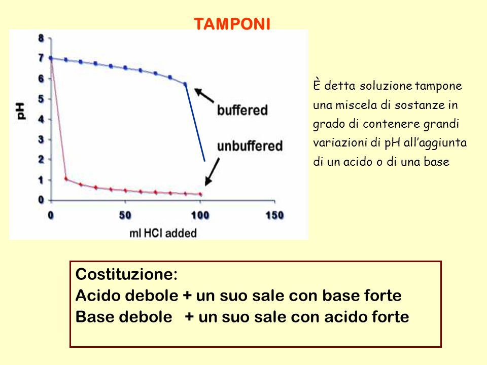 È detta soluzione tampone una miscela di sostanze in grado di contenere grandi variazioni di pH all'aggiunta di un acido o di una base Costituzione: A