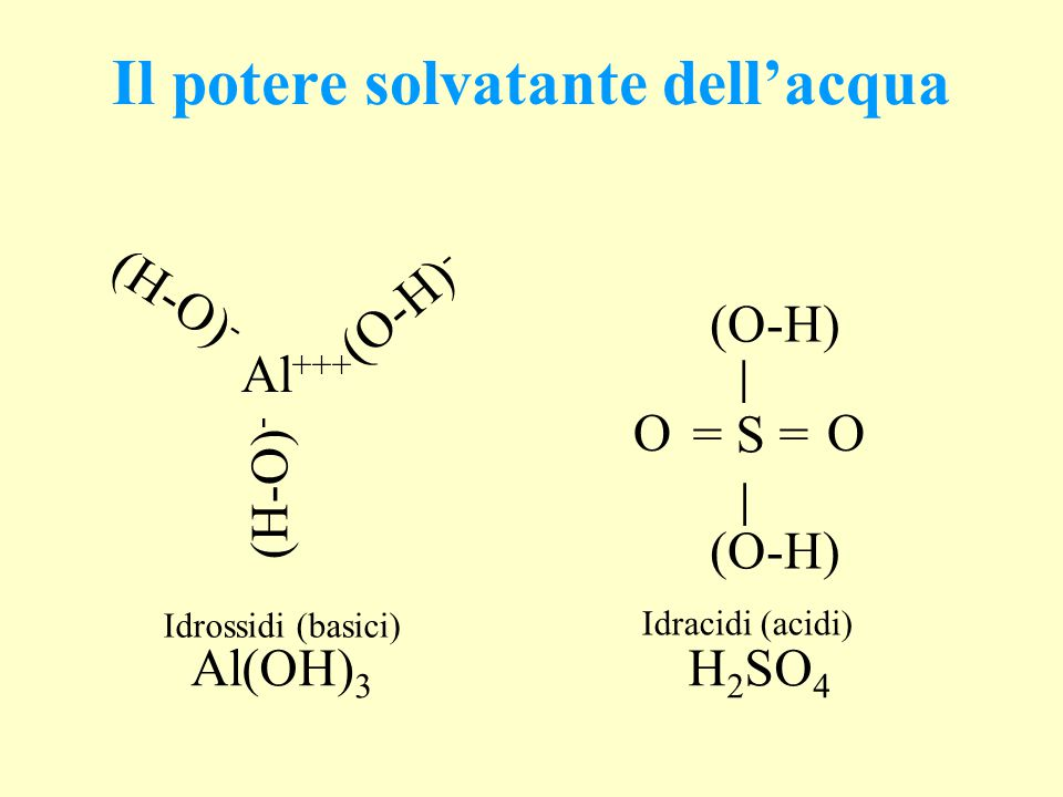 Al +++ (H-O) - (O-H) - (H-O) - │ = S = │ (O-H) OO Al(OH) 3 H 2 SO 4 Idrossidi (basici) Idracidi (acidi) Il potere solvatante dell'acqua