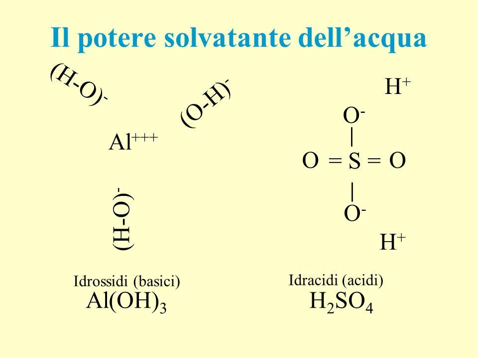 pKa acidi poliprotici