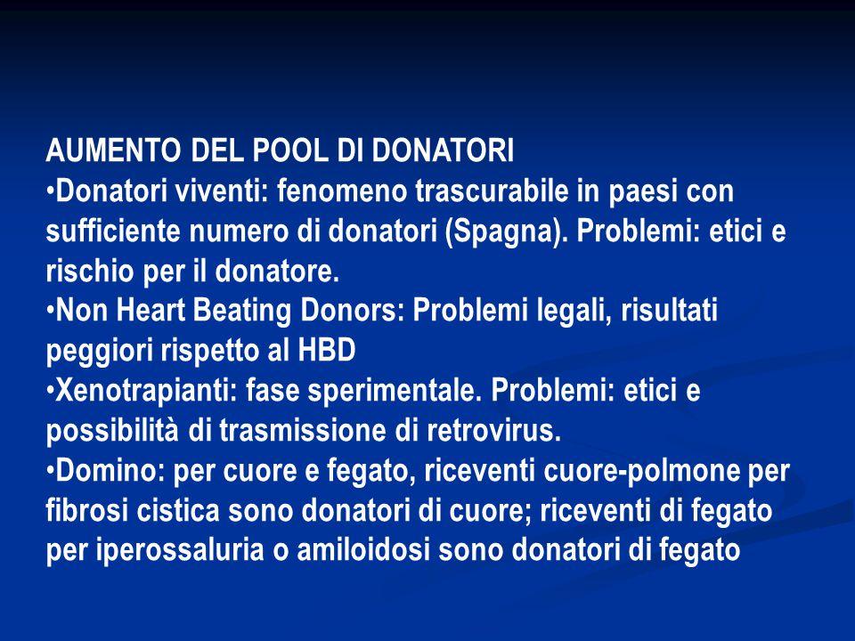 AUMENTO DEL POOL DI DONATORI Donatori viventi: fenomeno trascurabile in paesi con sufficiente numero di donatori (Spagna).