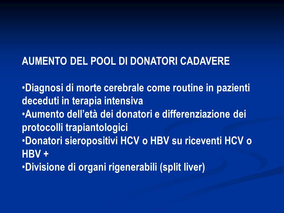 AUMENTO DEL POOL DI DONATORI CADAVERE Diagnosi di morte cerebrale come routine in pazienti deceduti in terapia intensiva Aumento dell'età dei donatori e differenziazione dei protocolli trapiantologici Donatori sieropositivi HCV o HBV su riceventi HCV o HBV + Divisione di organi rigenerabili (split liver)