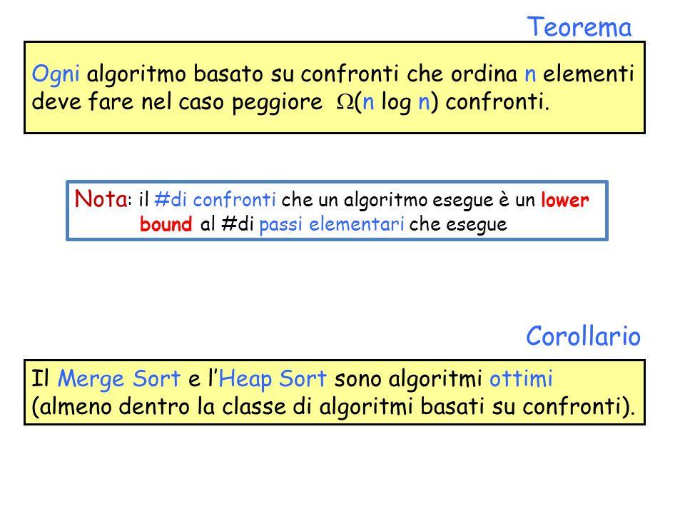Il Merge Sort e l'Heap Sort sono algoritmi ottimi (almeno dentro la classe di algoritmi basati su confronti).