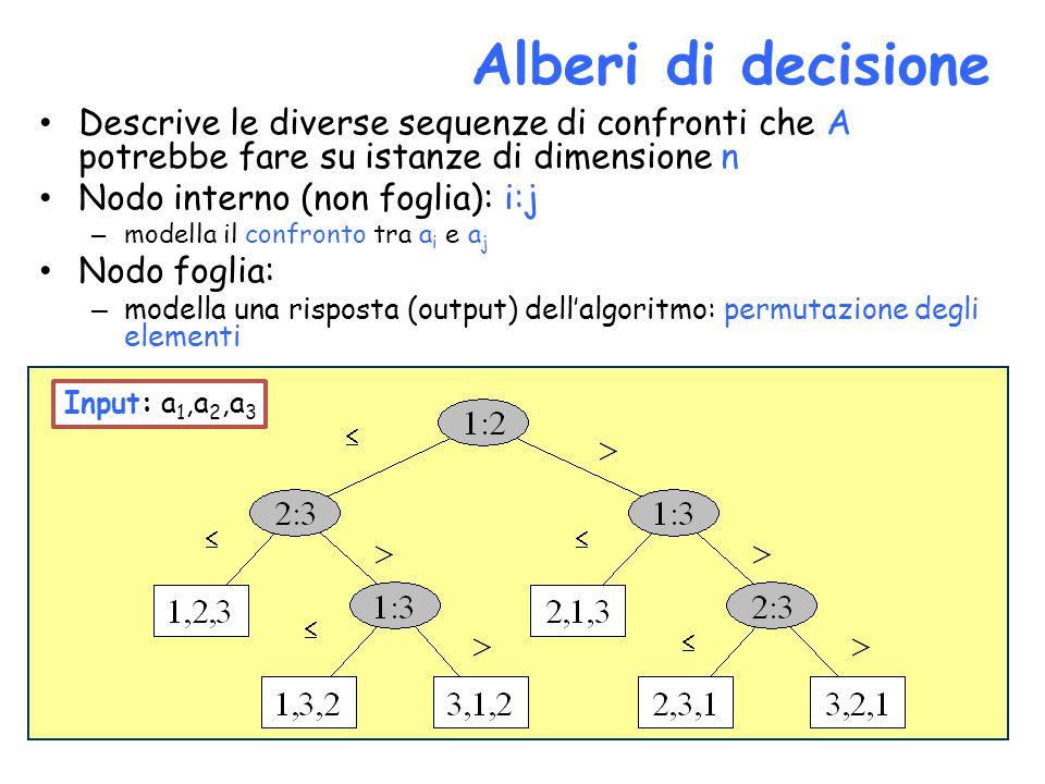 Alberi di decisione Descrive le diverse sequenze di confronti che A potrebbe fare su istanze di dimensione n Nodo interno (non foglia): i:j – modella il confronto tra a i e a j Nodo foglia: – modella una risposta (output) dell'algoritmo: permutazione degli elementi      Input: a 1,a 2,a 3